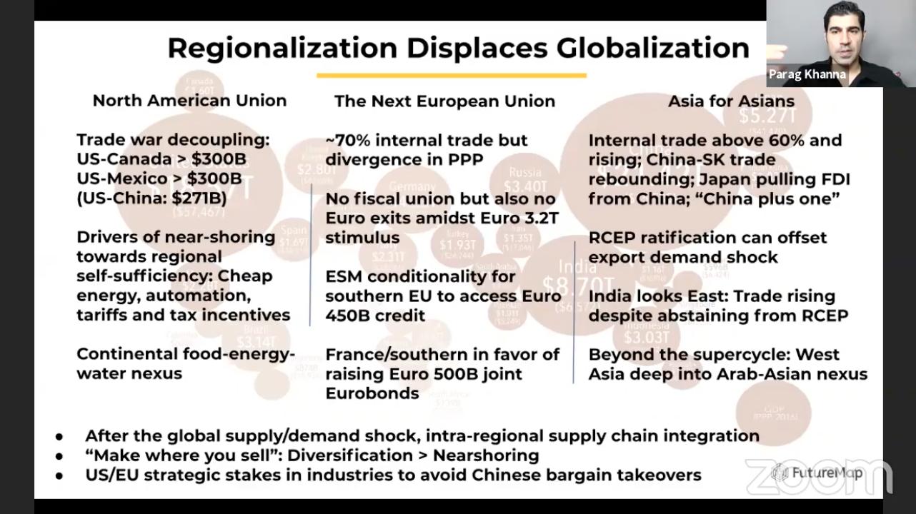 The Future of Asia in a Post-COVID World